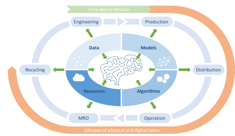 Figure 1: The Digital Brain within the lifecycle of an industrial product